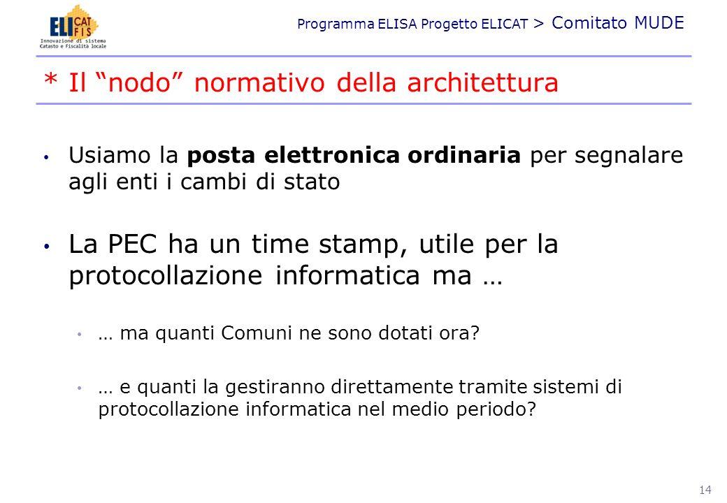 Programma ELISA Progetto ELICAT > Comitato MUDE Usiamo la posta elettronica ordinaria per segnalare agli enti i cambi di stato La PEC ha un time stamp