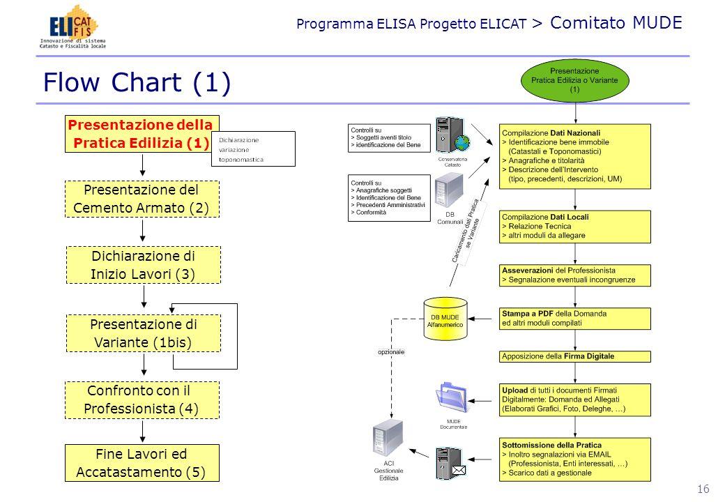 Programma ELISA Progetto ELICAT > Comitato MUDE Flow Chart (1) Presentazione della Pratica Edilizia (1) Presentazione del Cemento Armato (2) Confronto