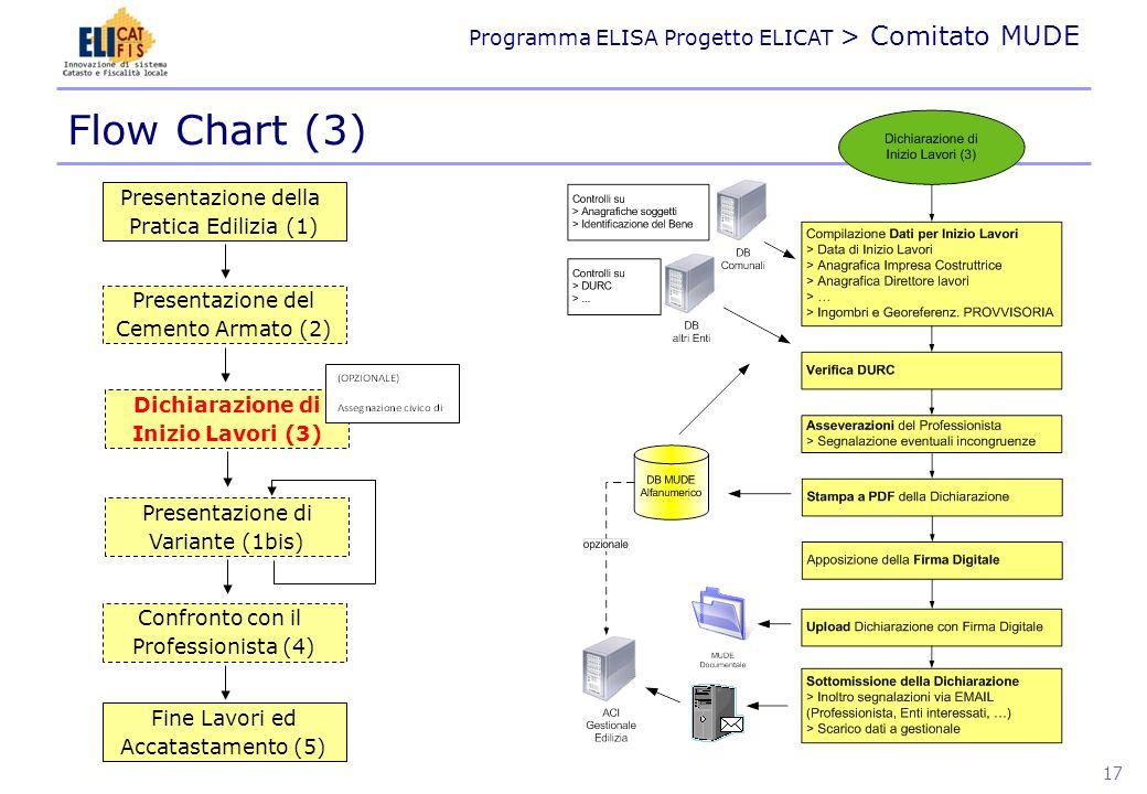 Programma ELISA Progetto ELICAT > Comitato MUDE Flow Chart (3) Presentazione della Pratica Edilizia (1) Presentazione del Cemento Armato (2) Confronto