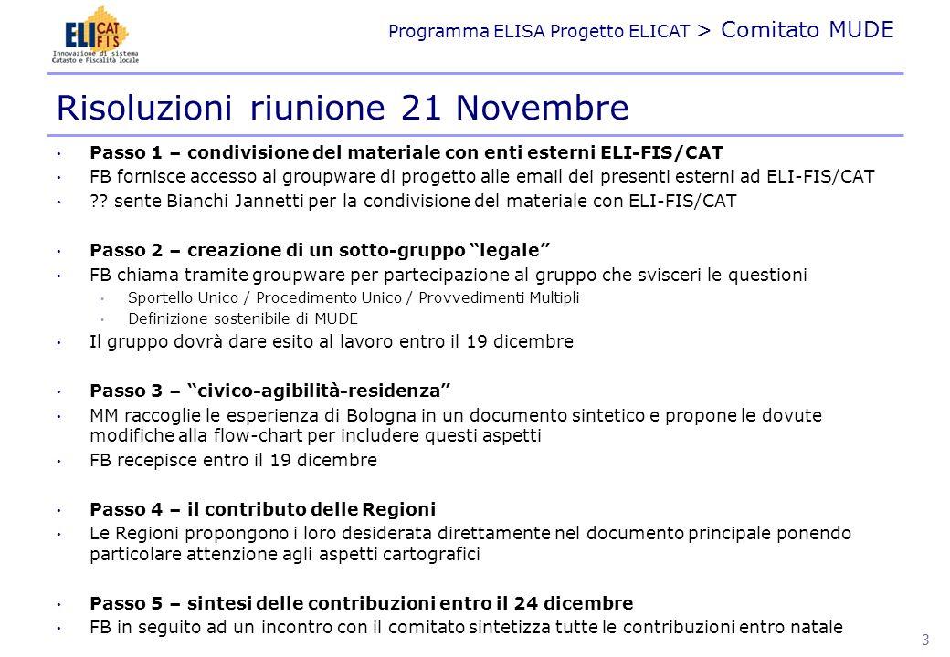 Programma ELISA Progetto ELICAT > Comitato MUDE Passo 1 – condivisione del materiale con enti esterni ELI-FIS/CAT FB fornisce accesso al groupware di