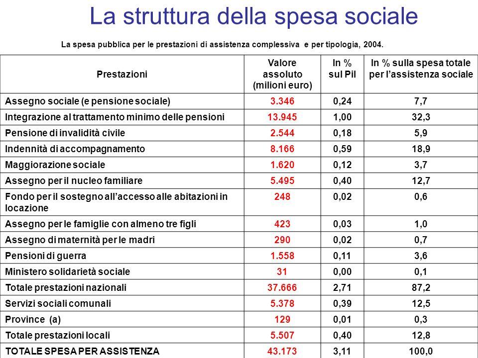La spesa pubblica per le prestazioni di assistenza complessiva e per tipologia, 2004.
