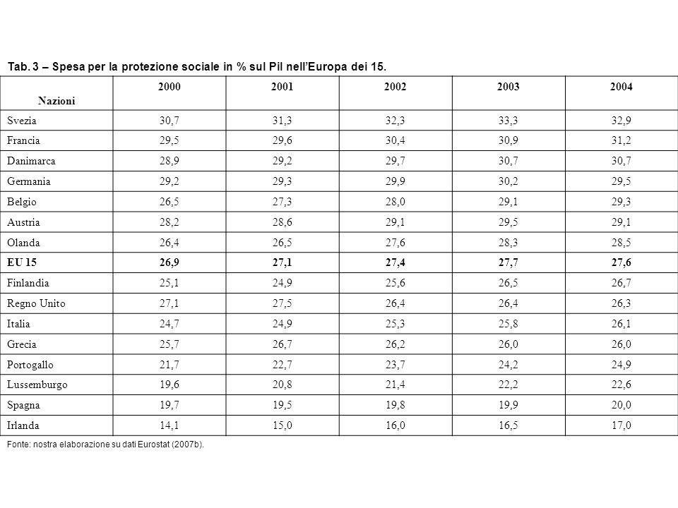 Tab. 3 – Spesa per la protezione sociale in % sul Pil nellEuropa dei 15.