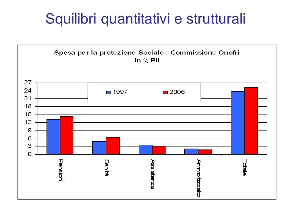 Prestazioni di assistenza sociale e tax expenditure per i minori (milioni di euro 2004) Pr.moneta rie Servi ziTotale comp.