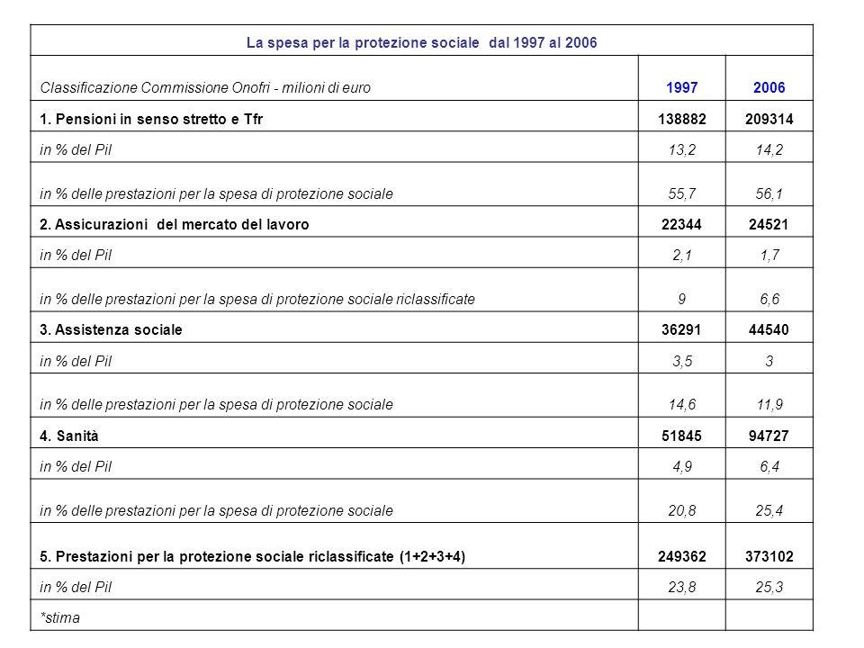 La spesa per la protezione sociale dal 1997 al 2006 Classificazione Commissione Onofri - milioni di euro19972006 1.