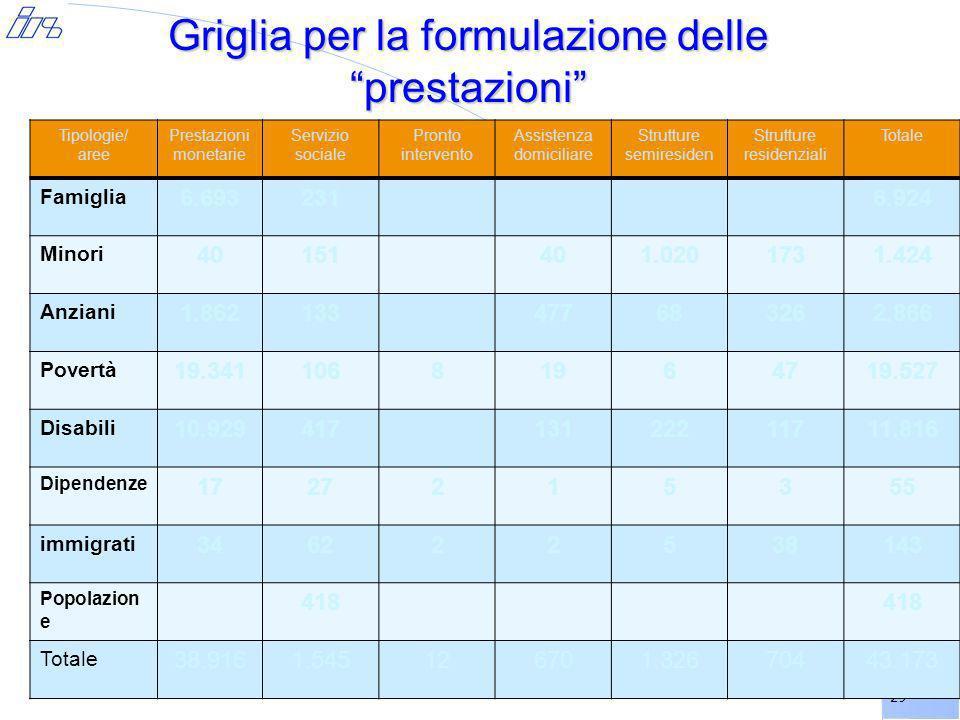29 Griglia per la formulazione delle prestazioni Tipologie/ aree Prestazioni monetarie Servizio sociale Pronto intervento Assistenza domiciliare Strut