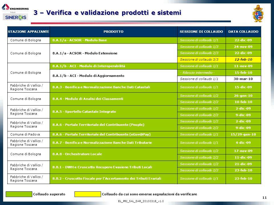 11 EL_PRJ_SAL_DAR_20100318_v1.0 3 – Verifica e validazione prodotti e sistemi STAZIONE APPALTANTEPRODOTTOSESSIONE DI COLLAUDODATA COLLAUDO Comune di B