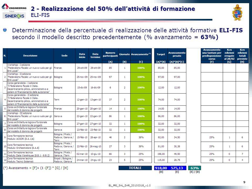 9 EL_PRJ_SAL_DAR_20100318_v1.0 2 - Realizzazione del 50% dellattività di formazione ELI-FIS Determinazione della percentuale di realizzazione delle at