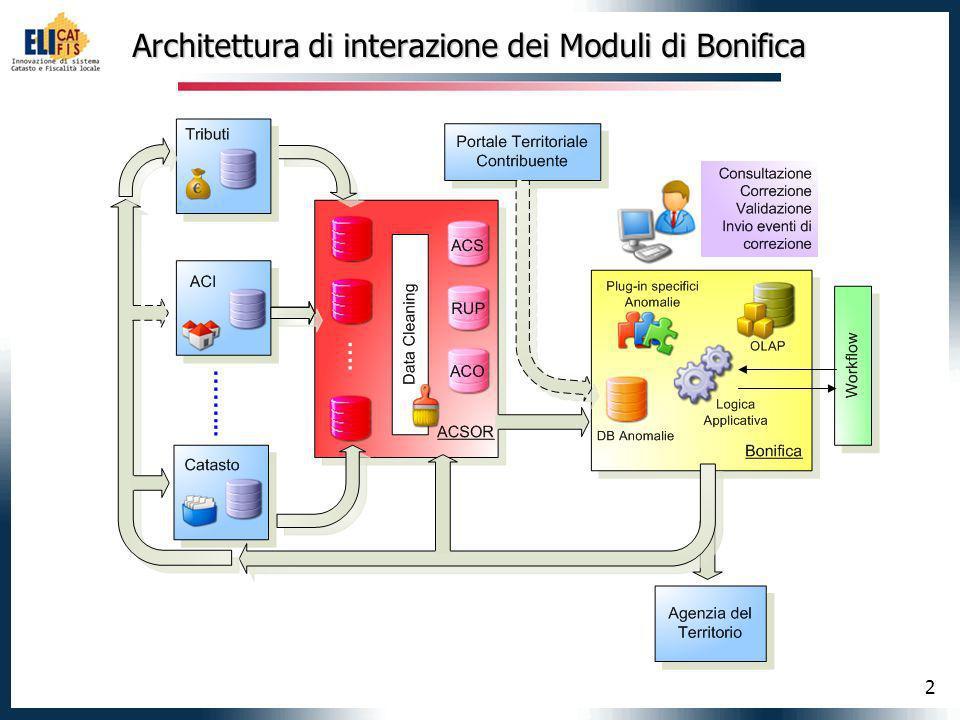 2 Architettura di interazione dei Moduli di Bonifica