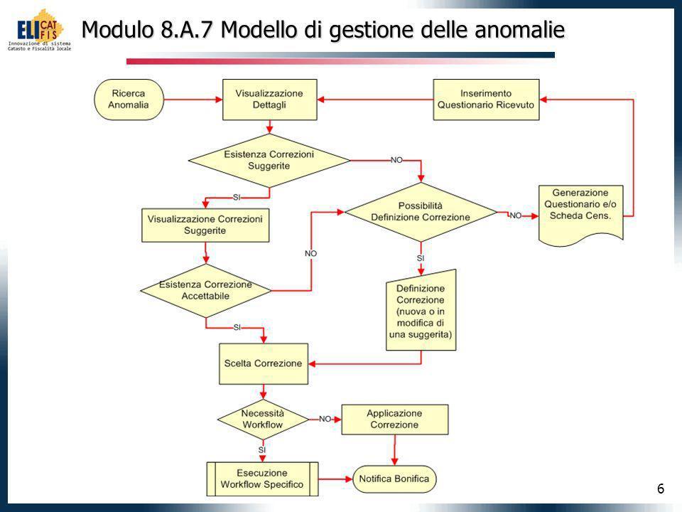 6 Modulo 8.A.7 Modello di gestione delle anomalie