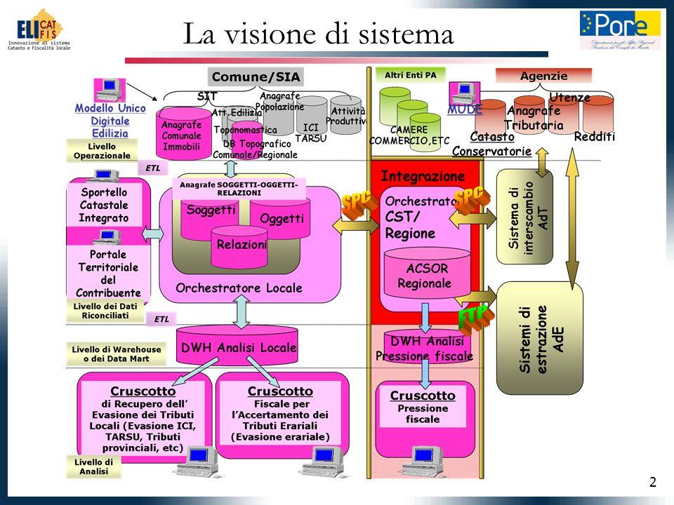 2 La visione di sistema