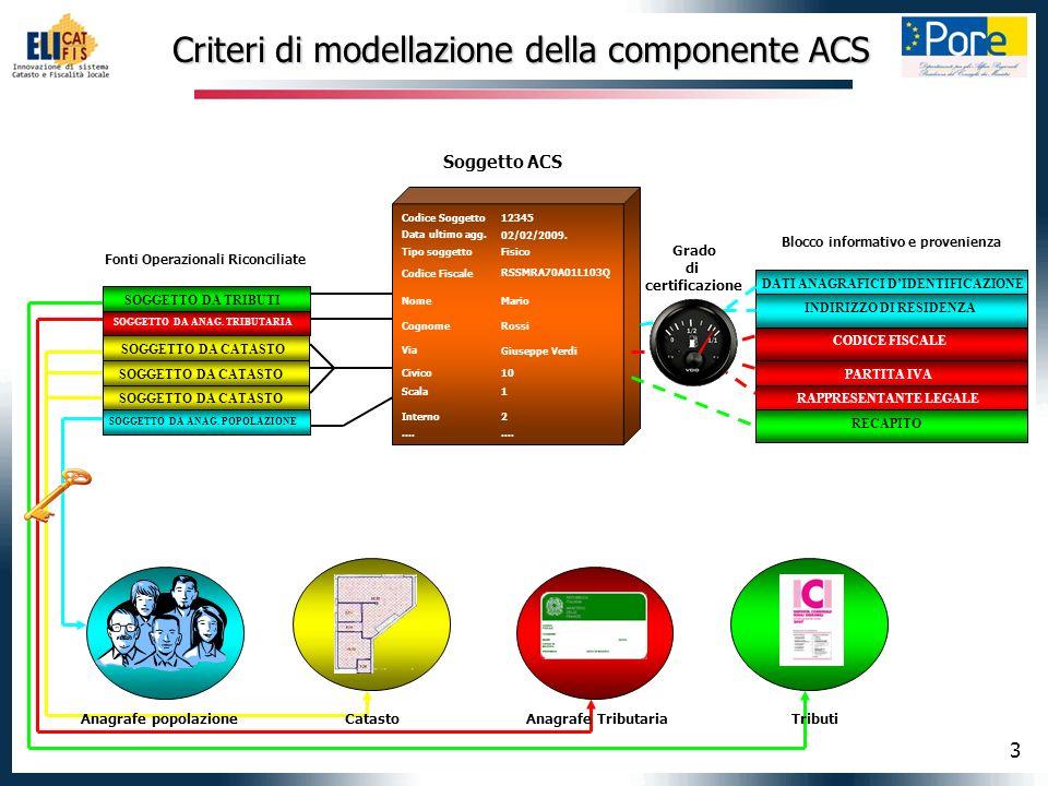 3 Criteri di modellazione della componente ACS DATI ANAGRAFICI DIDENTIFICAZIONE INDIRIZZO DI RESIDENZA CODICE FISCALE RECAPITO PARTITA IVA RAPPRESENTANTE LEGALE SOGGETTO DA ANAG.