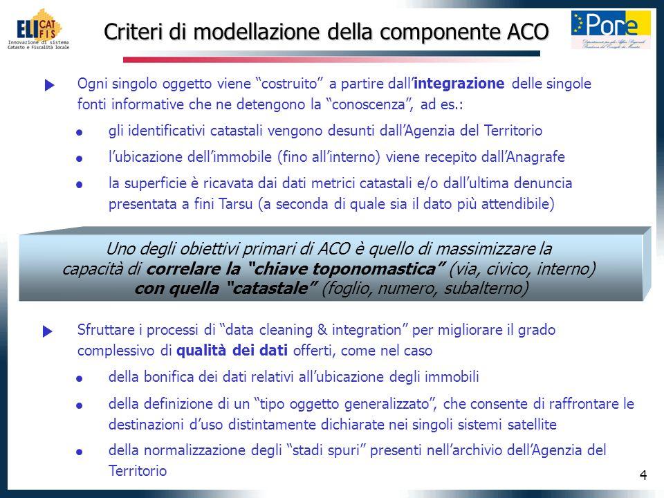 4 Criteri di modellazione della componente ACO Ogni singolo oggetto viene costruito a partire dallintegrazione delle singole fonti informative che ne
