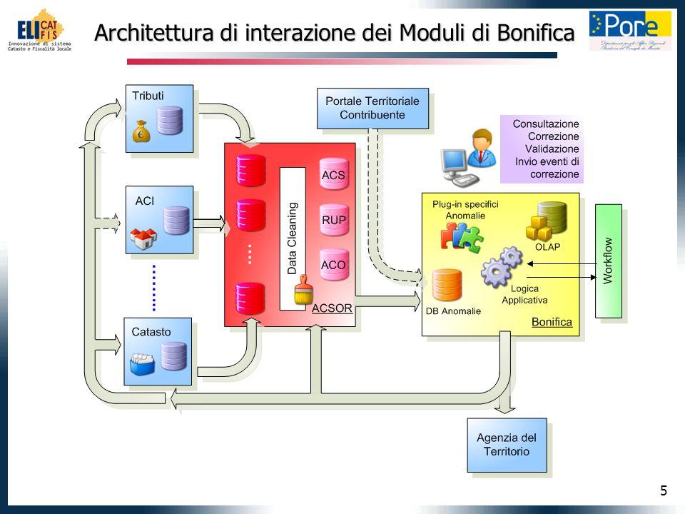 5 Architettura di interazione dei Moduli di Bonifica