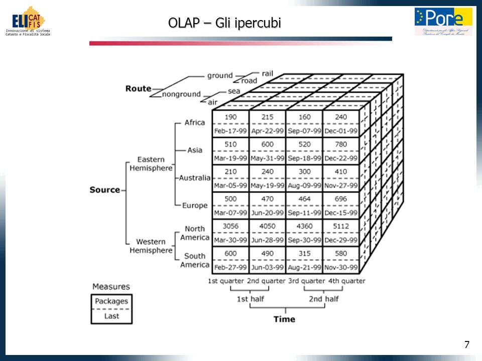 7 OLAP – Gli ipercubi