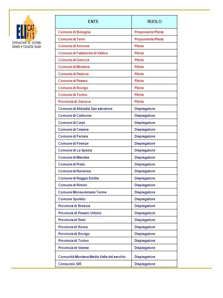 ENTERUOLO Comune di BolognaProponente/Pilota Comune di TerniProponente/Pilota Comune di AnconaPilota Comune di Fabbriche di VallicoPilota Comune di Ge