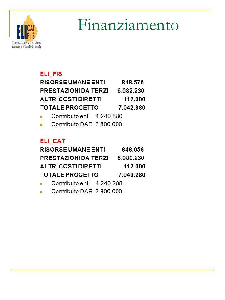 ELI_FIS RISORSE UMANE ENTI 848.576 PRESTAZIONI DA TERZI 6.082.230 ALTRI COSTI DIRETTI 112.000 TOTALE PROGETTO 7.042.880 Contributo enti 4.240.880 Cont
