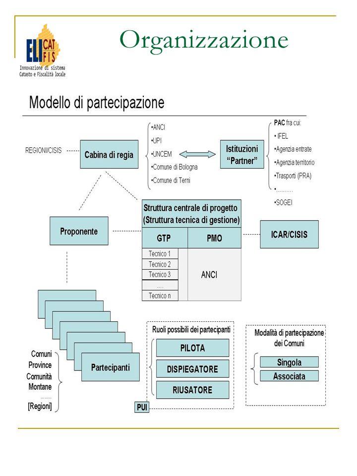 Sito del Progetto www.eli.catasto-fiscalita.anci.it