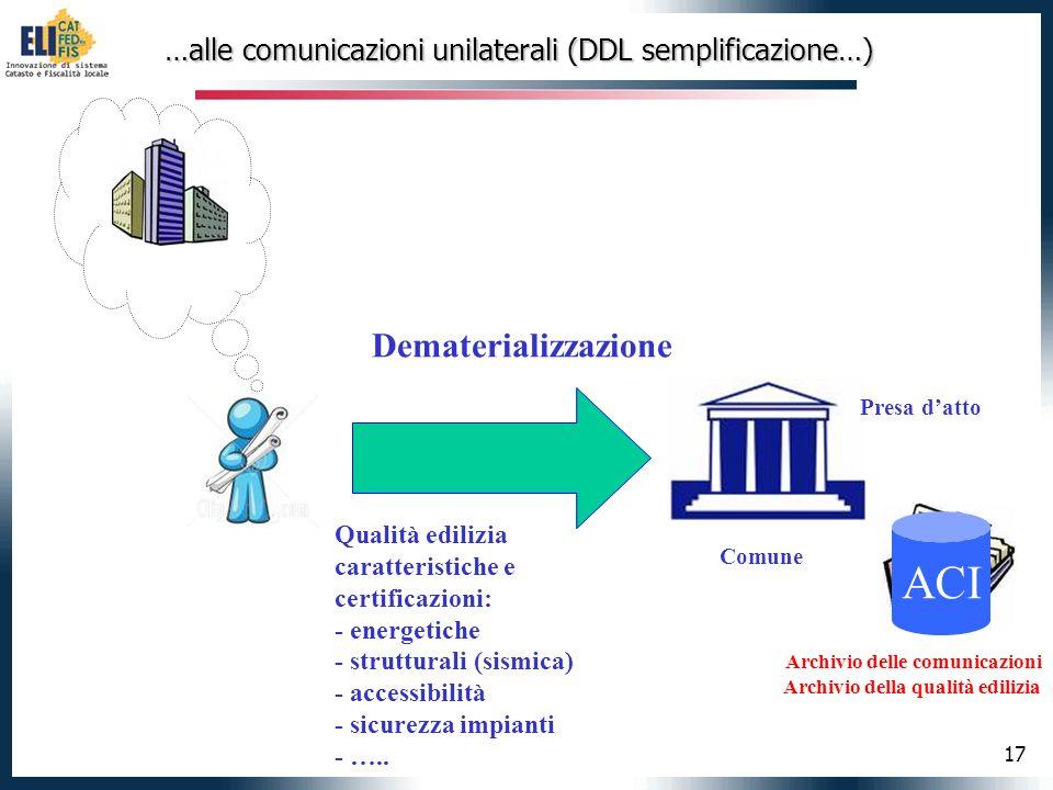 17 …alle comunicazioni unilaterali (DDL semplificazione…) …alle comunicazioni unilaterali (DDL semplificazione…) Comune Comunicazione Presa datto Arch