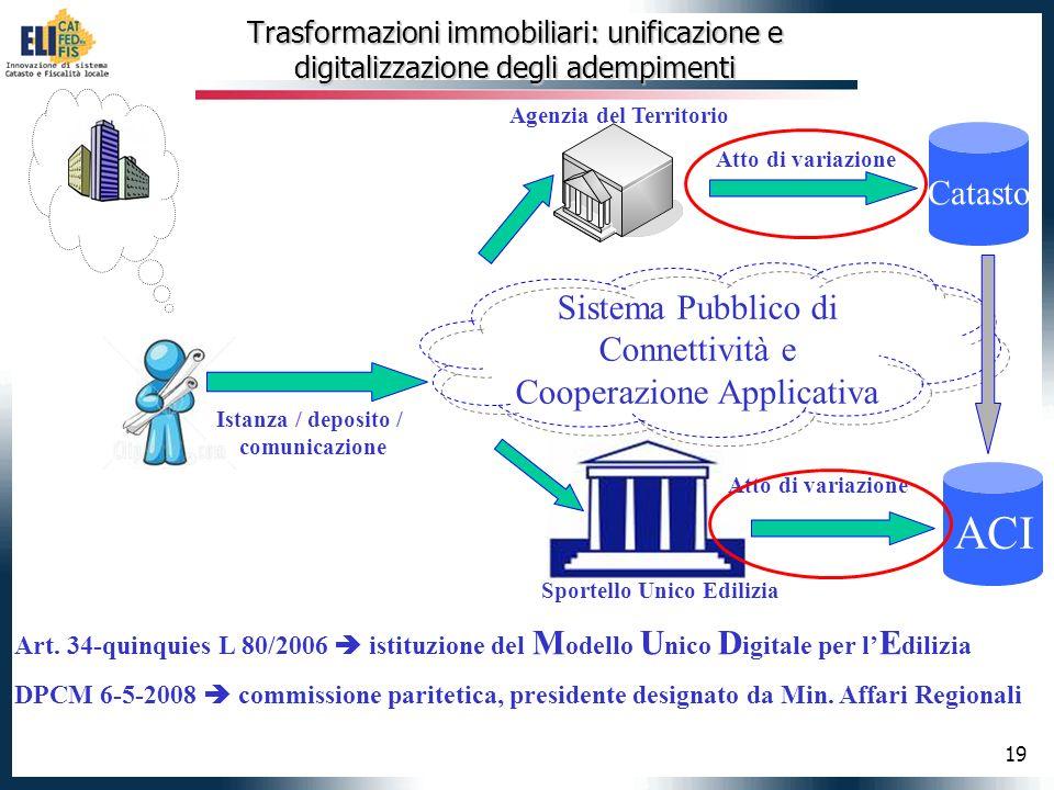 19 Trasformazioni immobiliari: unificazione e digitalizzazione degli adempimenti Sportello Unico Edilizia Istanza / deposito / comunicazione ACI Agenz
