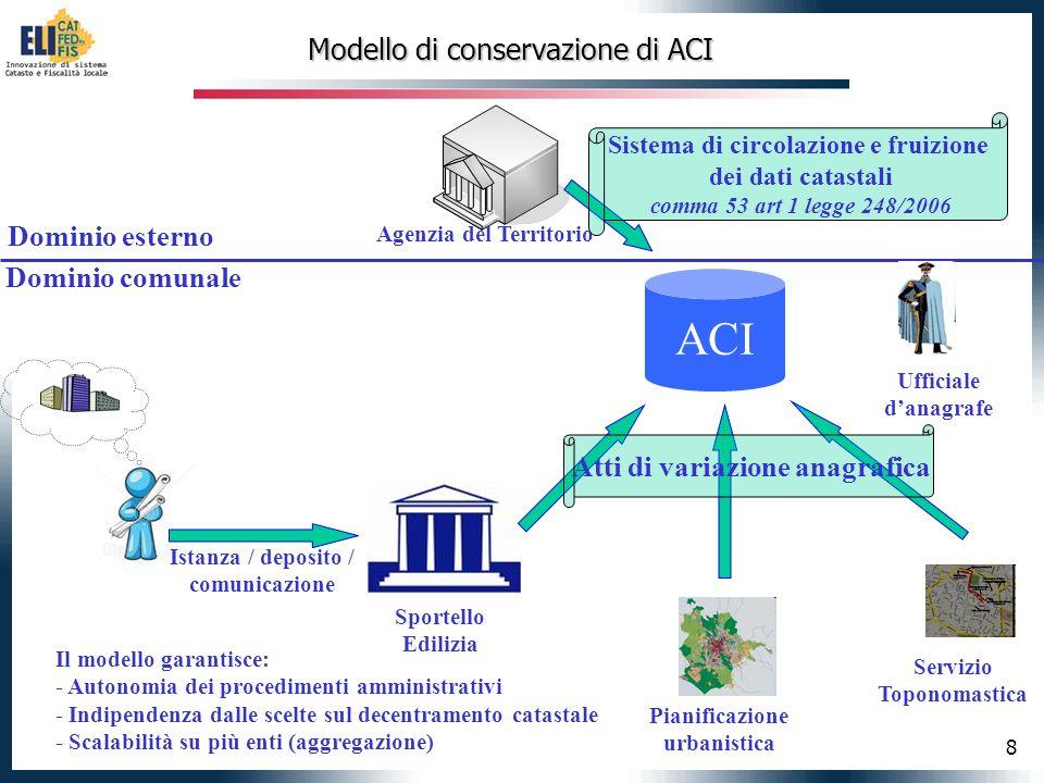 8 Modello di conservazione di ACI Sportello Edilizia Istanza / deposito / comunicazione ACI Agenzia del Territorio Servizio Toponomastica Pianificazio
