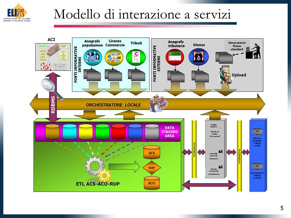 5 Modello di interazione a servizi