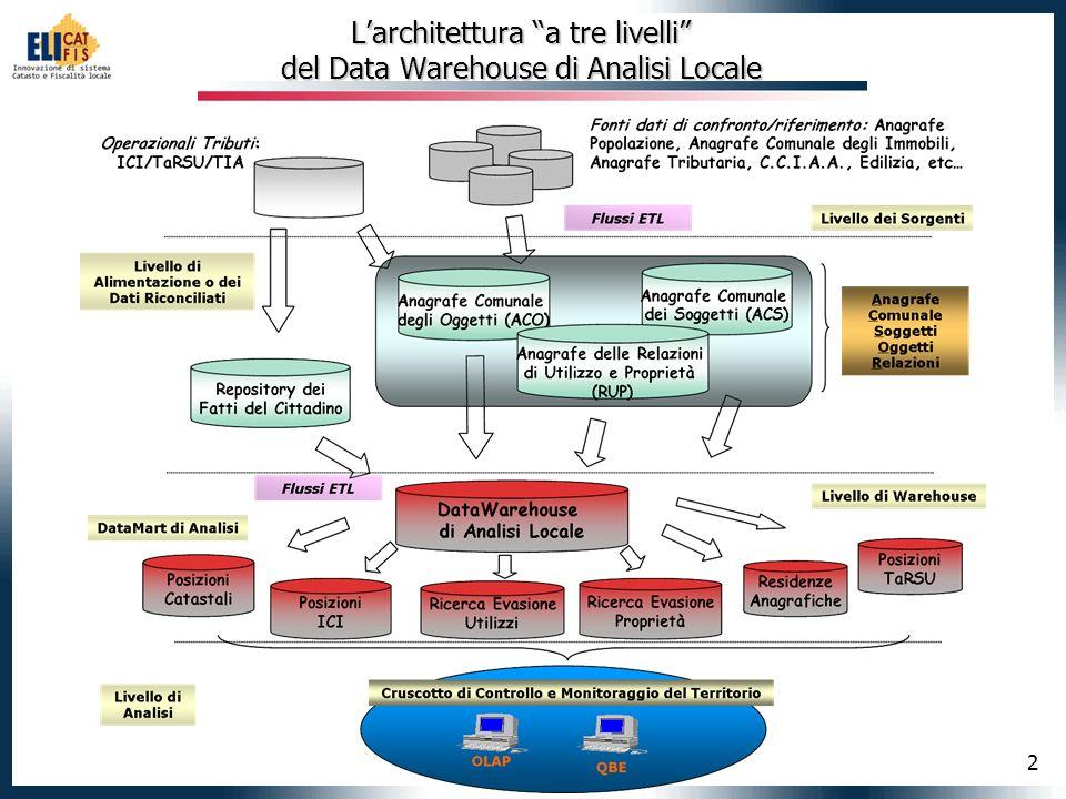 2 Larchitettura a tre livelli del Data Warehouse di Analisi Locale