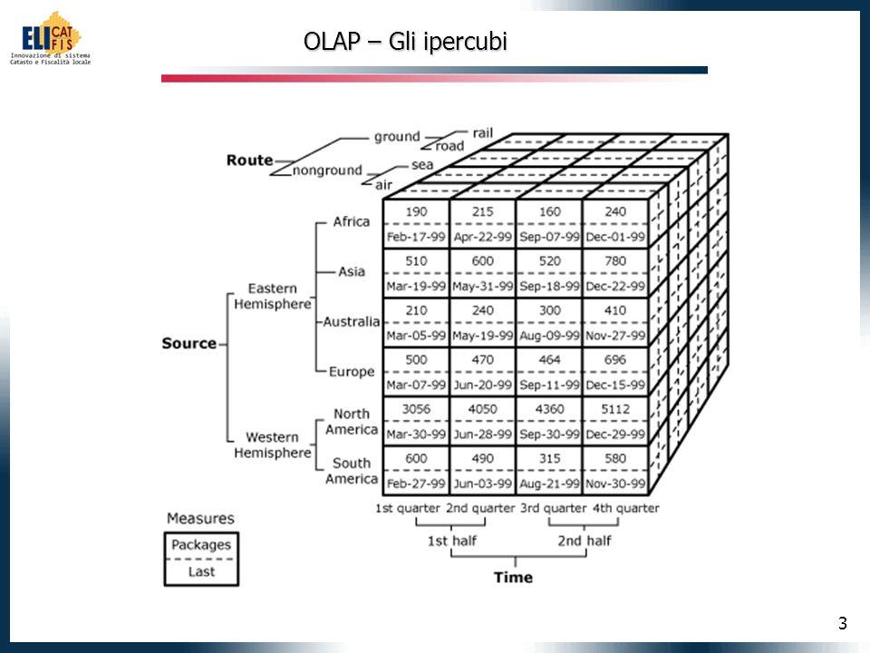 3 OLAP – Gli ipercubi