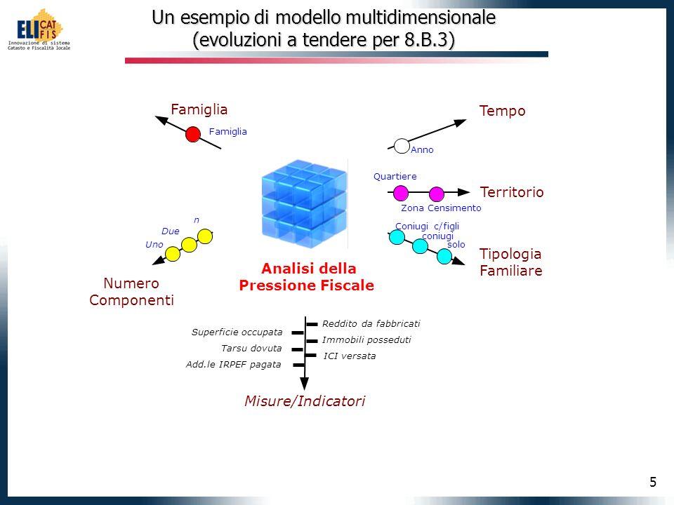 5 Un esempio di modello multidimensionale (evoluzioni a tendere per 8.B.3) Analisi della Pressione Fiscale Tempo Numero Componenti Misure/Indicatori T