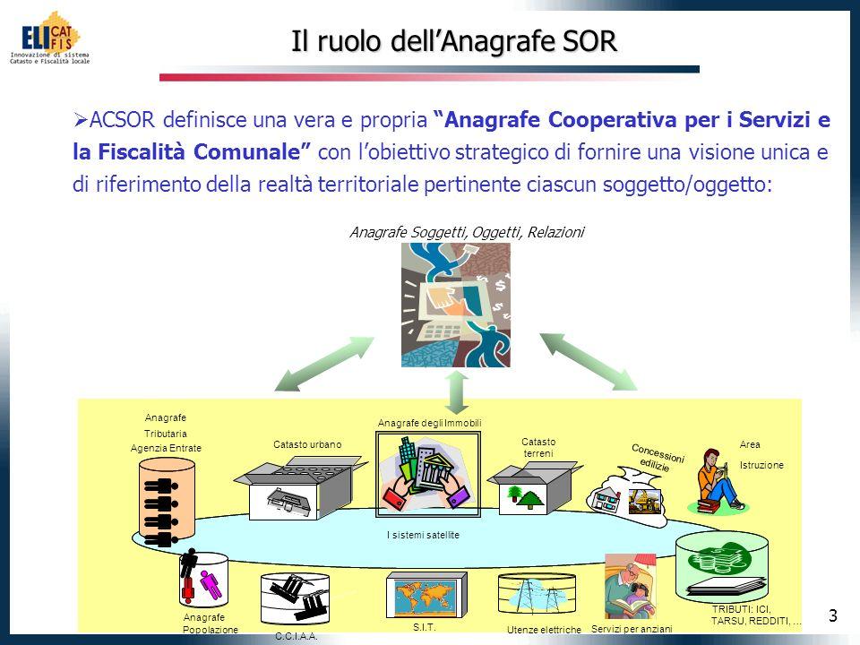 4 Criteri di modellazione della componente ACS DATI ANAGRAFICI DIDENTIFICAZIONE INDIRIZZO DI RESIDENZA CODICE FISCALE RECAPITO PARTITA IVA RAPPRESENTANTE LEGALE SOGGETTO DA ANAG.