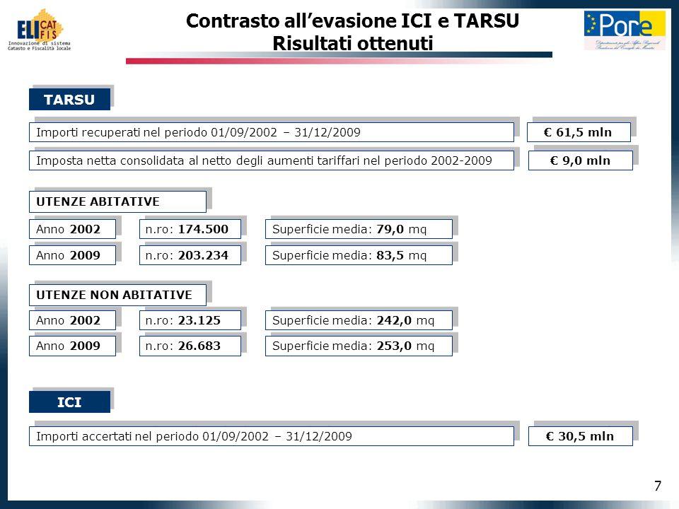 7 Contrasto allevasione ICI e TARSU Risultati ottenuti Importi recuperati nel periodo 01/09/2002 – 31/12/2009 TARSU Imposta netta consolidata al netto