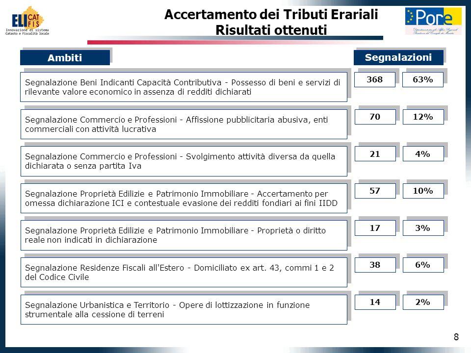 8 Accertamento dei Tributi Erariali Risultati ottenuti Segnalazione Beni Indicanti Capacità Contributiva - Possesso di beni e servizi di rilevante val
