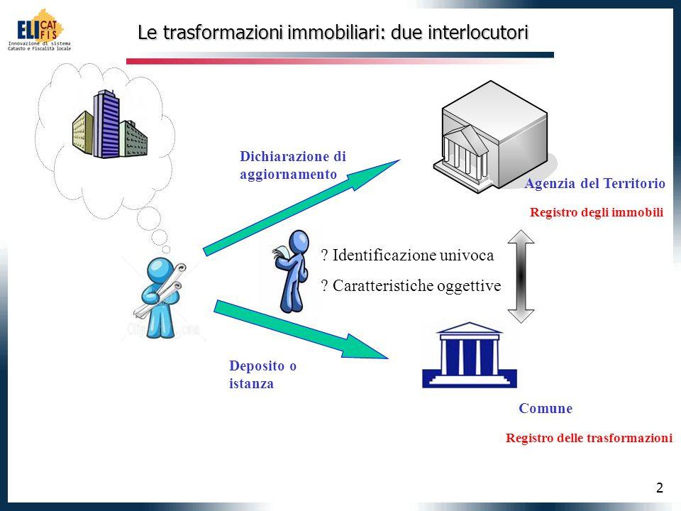 2 Le trasformazioni immobiliari: due interlocutori Comune Agenzia del Territorio Registro degli immobili Registro delle trasformazioni .