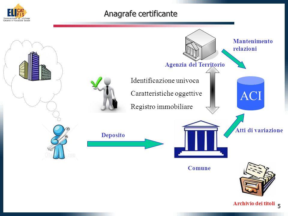 5 Anagrafe certificante Comune Deposito Atti di variazione Archivio dei titoli ACI Identificazione univoca Caratteristiche oggettive Registro immobiliare Agenzia del Territorio Mantenimento relazioni