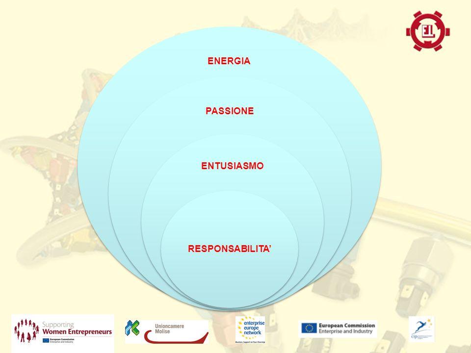 ENERGIA PASSIONE ENTUSIASMO RESPONSABILITA
