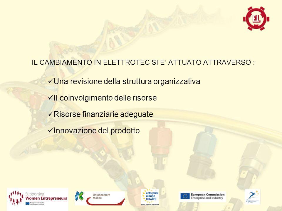 IL CAMBIAMENTO IN ELETTROTEC SI E ATTUATO ATTRAVERSO : Una revisione della struttura organizzativa Il coinvolgimento delle risorse Risorse finanziarie adeguate Innovazione del prodotto