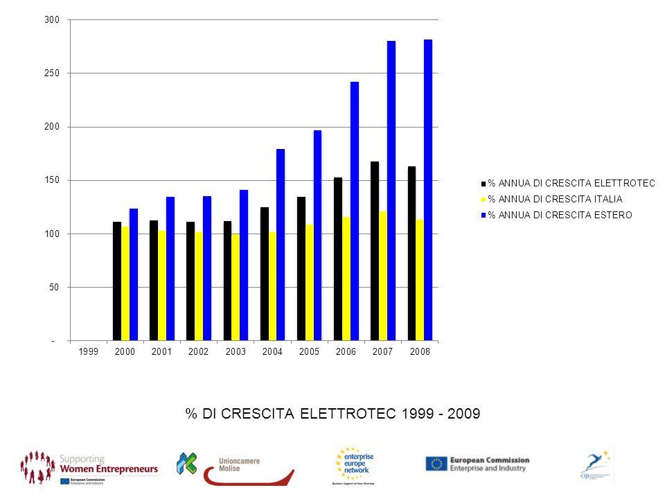 % DI CRESCITA ELETTROTEC 1999 - 2009