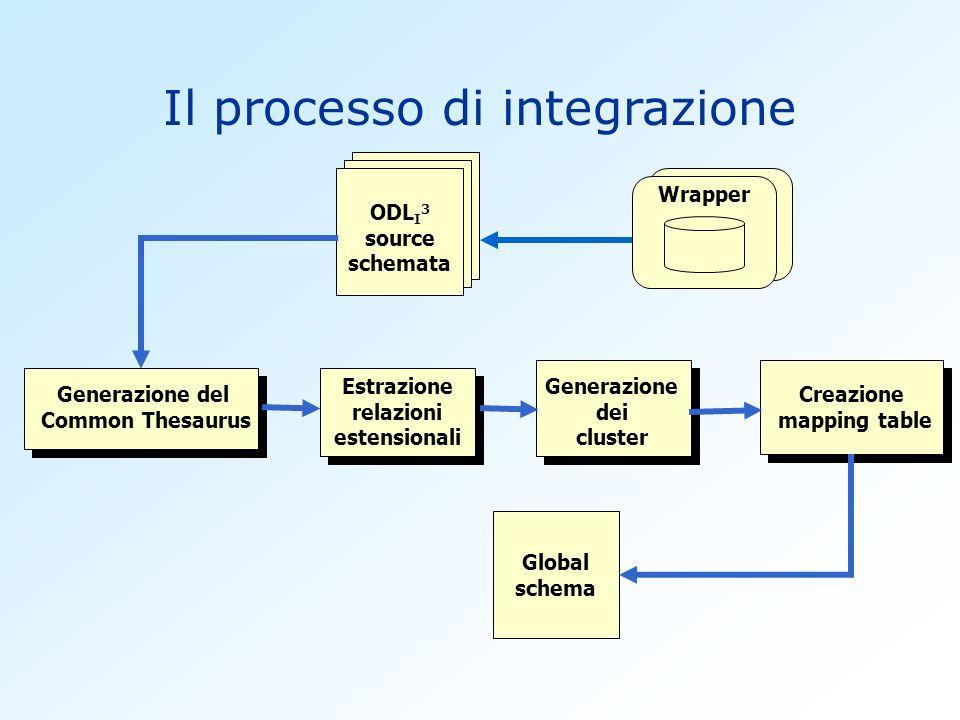 ODL I 3 source schemata Generazione del Common Thesaurus Creazione mapping table Generazione dei cluster Global schema Wrapper Estrazione relazioni estensionali Il processo di integrazione