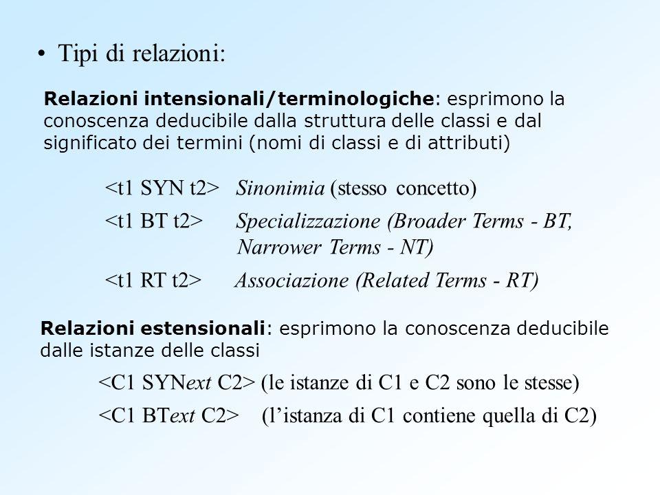Relazioni intensionali/terminologiche: esprimono la conoscenza deducibile dalla struttura delle classi e dal significato dei termini (nomi di classi e di attributi) Relazioni estensionali: esprimono la conoscenza deducibile dalle istanze delle classi Sinonimia (stesso concetto) Specializzazione (Broader Terms - BT, Narrower Terms - NT) (le istanze di C1 e C2 sono le stesse) (listanza di C1 contiene quella di C2) Associazione (Related Terms - RT) Tipi di relazioni: