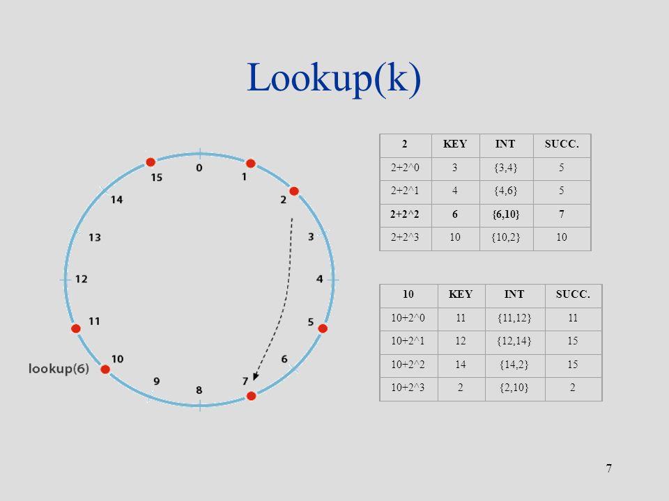 7 Lookup(k) 2KEYINTSUCC. 2+2^03{3,4}5 2+2^14{4,6}5 2+2^26{6,10}7 2+2^310{10,2}10 KEYINTSUCC. 10+2^011{11,12}11 10+2^112{12,14}15 10+2^214{14,2}15 10+2