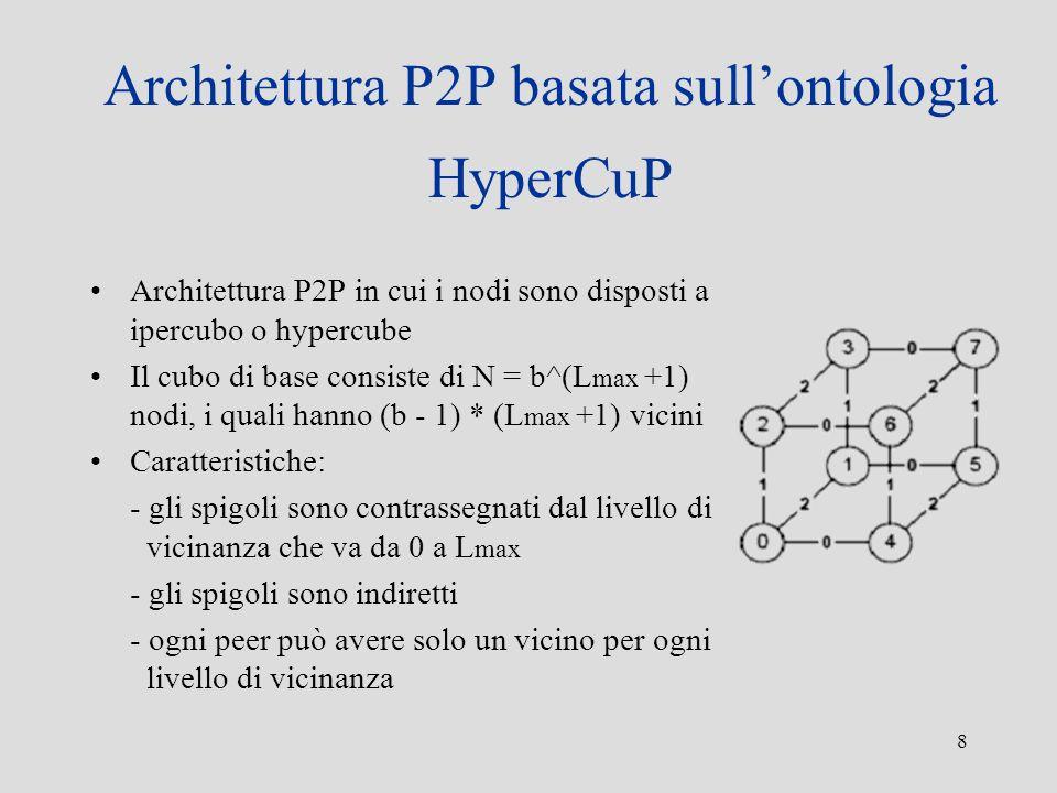 8 Architettura P2P basata sullontologia HyperCuP Architettura P2P in cui i nodi sono disposti a ipercubo o hypercube Il cubo di base consiste di N = b