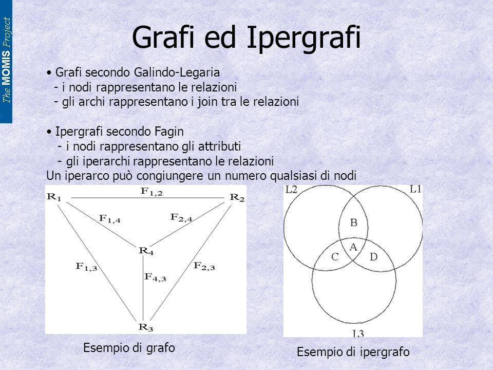 Grafi ed Ipergrafi Grafi secondo Galindo-Legaria - i nodi rappresentano le relazioni - gli archi rappresentano i join tra le relazioni Ipergrafi secondo Fagin - i nodi rappresentano gli attributi - gli iperarchi rappresentano le relazioni Un iperarco può congiungere un numero qualsiasi di nodi Esempio di ipergrafo Esempio di grafo