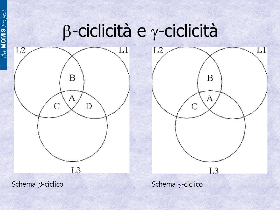 -ciclicità e -ciclicità Schema -ciclico