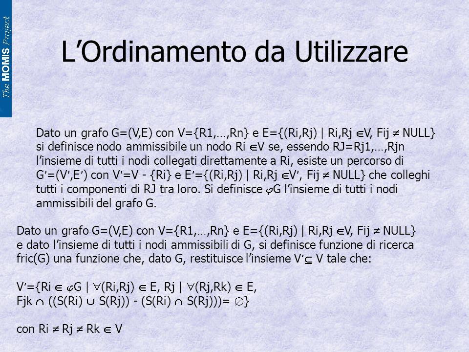 LOrdinamento da Utilizzare Dato un grafo G=(V,E) con V={R1,…,Rn} e E={(Ri,Rj) | Ri,Rj V, Fij NULL} si definisce nodo ammissibile un nodo Ri V se, essendo RJ=Rj1,…,Rjn linsieme di tutti i nodi collegati direttamente a Ri, esiste un percorso di G =(V,E ) con V =V - {Ri} e E ={(Ri,Rj) | Ri,Rj V, Fij NULL} che colleghi tutti i componenti di RJ tra loro.