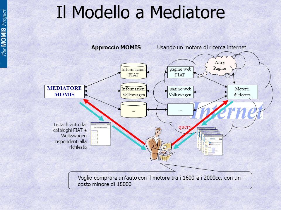 Il Modello a Mediatore Informazioni FIAT pagine web FIAT Informazioni Volkswagen pagine web Volkswagen...