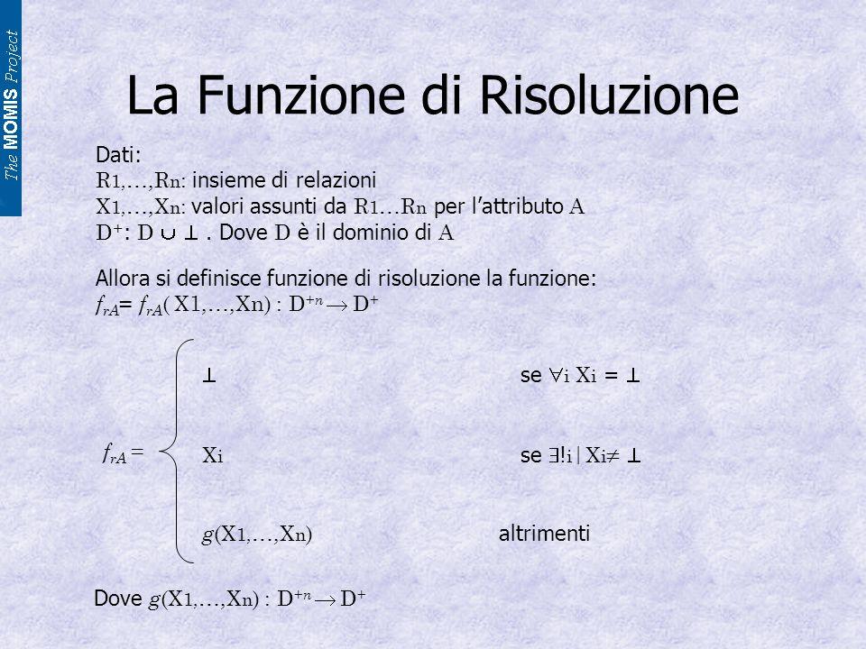 La Funzione di Risoluzione Dati: R 1, …,R n : insieme di relazioni X 1, …,X n : valori assunti da R 1 …R n per lattributo A D + : D.