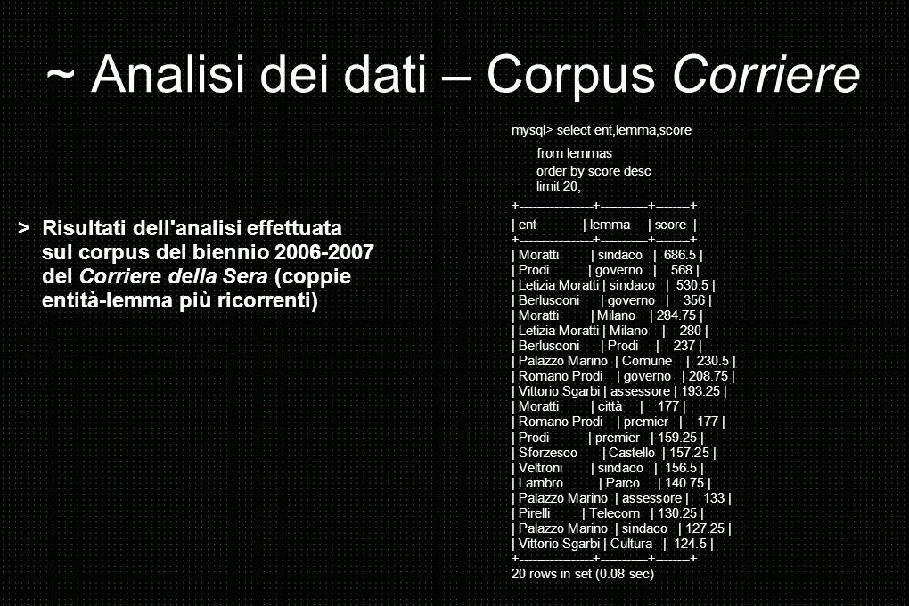 ~ Analisi dei dati – Corpus Corriere > Risultati dell analisi effettuata sul corpus del biennio 2006-2007 del Corriere della Sera (coppie entità-lemma più ricorrenti) mysql> select ent,lemma,score from lemmas order by score desc limit 20; +-----------------+-----------+--------+ | ent | lemma | score | +-----------------+-----------+--------+ | Moratti | sindaco | 686.5 | | Prodi | governo | 568 | | Letizia Moratti | sindaco | 530.5 | | Berlusconi | governo | 356 | | Moratti | Milano | 284.75 | | Letizia Moratti | Milano | 280 | | Berlusconi | Prodi | 237 | | Palazzo Marino | Comune | 230.5 | | Romano Prodi | governo | 208.75 | | Vittorio Sgarbi | assessore | 193.25 | | Moratti | città | 177 | | Romano Prodi | premier | 177 | | Prodi | premier | 159.25 | | Sforzesco | Castello | 157.25 | | Veltroni | sindaco | 156.5 | | Lambro | Parco | 140.75 | | Palazzo Marino | assessore | 133 | | Pirelli | Telecom | 130.25 | | Palazzo Marino | sindaco | 127.25 | | Vittorio Sgarbi | Cultura | 124.5 | +-----------------+-----------+--------+ 20 rows in set (0.08 sec)