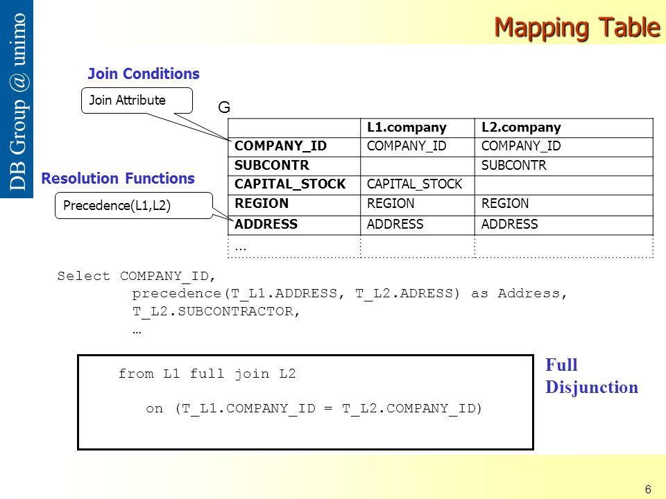Nana Mbinkeu Rodrigue Carlos 17 DB Group @ unimo Esempio di applicazione dellalgoritmo versione senza riduzione schemi Versione con riduzione schemi