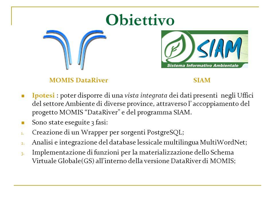 MOMIS (Mediator envirOnment for Multiple Information Sources) MOMIS e un sistema per l integrazione intelligente di informazioni per sorgenti dati strutturate e semi - strutturate nato fra una collaborazione dellUniversità degli Studi di Modena e Reggio Emilia (DbGroup) e lUniversità di Milano.