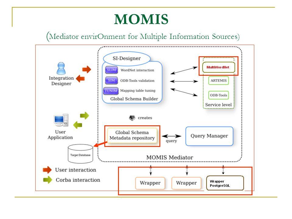 SIAM (Sistema Informativo AMbientale) Si pone come strumento di integrazione e collaborazione fra i vari soggetti coinvolti nei processi amministrativi che regolano la gestione dellambiente (Operatori, Imprese, Assessori).