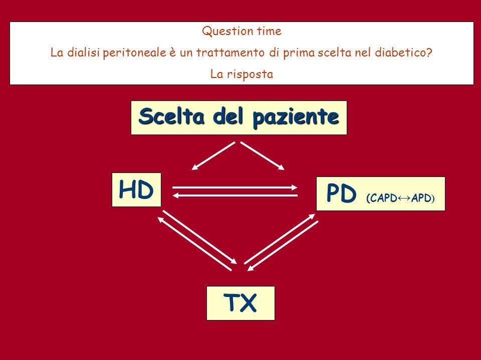 Scelta del paziente PD (CAPD APD ) HD TX Question time La dialisi peritoneale è un trattamento di prima scelta nel diabetico? La risposta